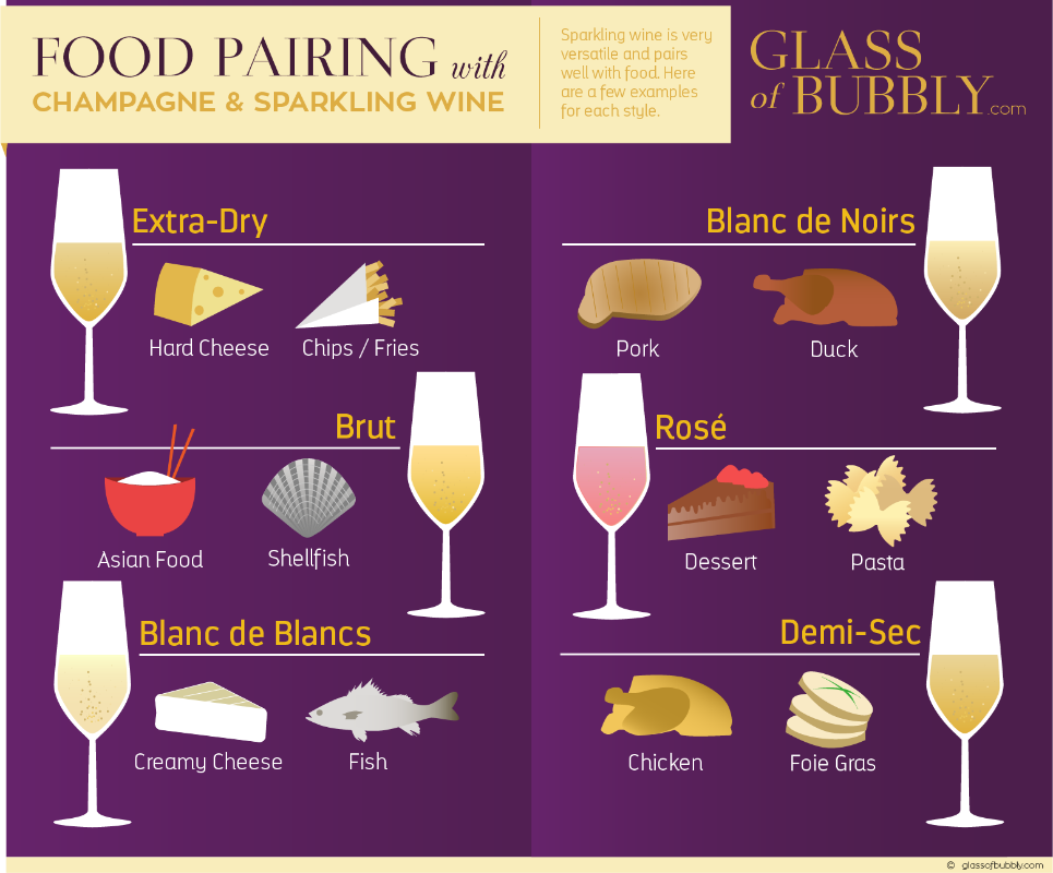 Food pairing with Champagne and Sparkling Wine