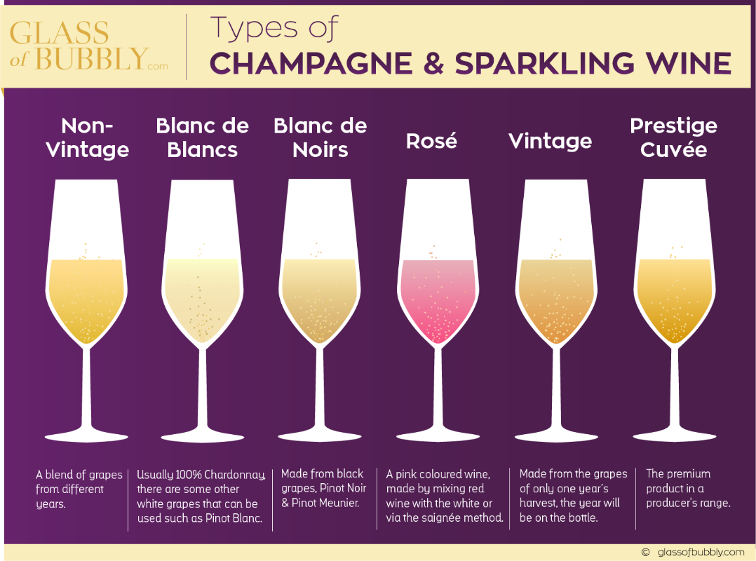 Types of Champagne & Sparkling Wine