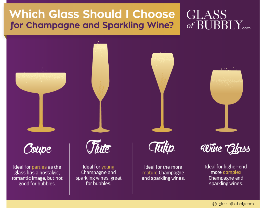 which Champagne Sparkling Wine glass